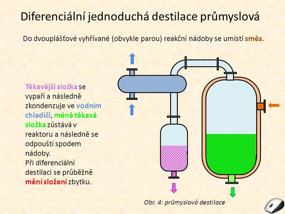 Diferenciální jednoduchá destilace průmyslová