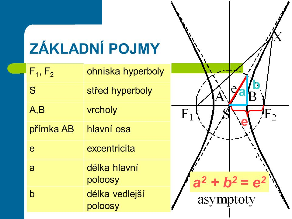 ZÁKLADNÍ POJMY a2 + b2 = e2 b a e F1, F2 ohniska hyperboly S