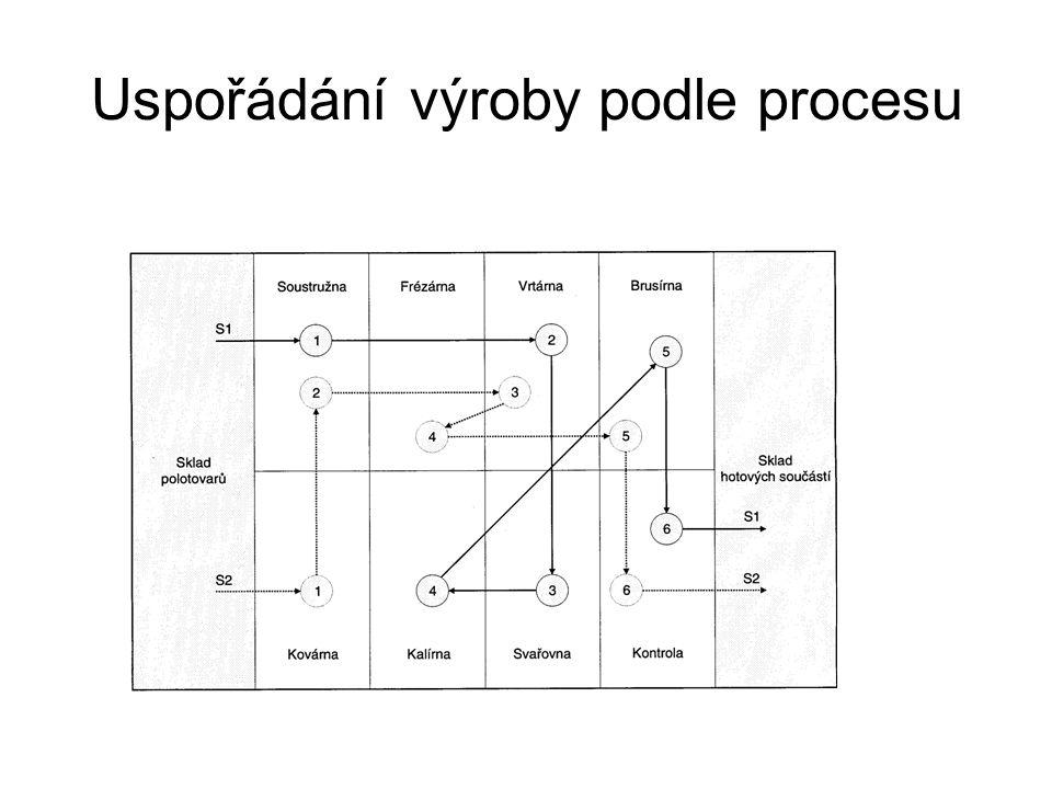 Uspořádání výroby podle procesu
