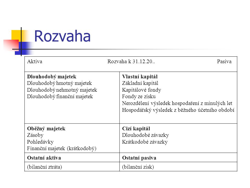 Rozvaha Aktiva Rozvaha k 31.12.20.. Pasiva Dlouhodobý majetek