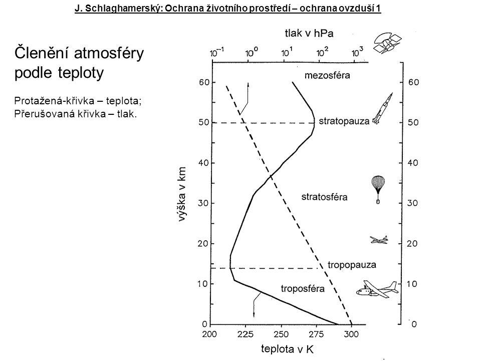 Členění atmosféry podle teploty Protažená-křivka – teplota;