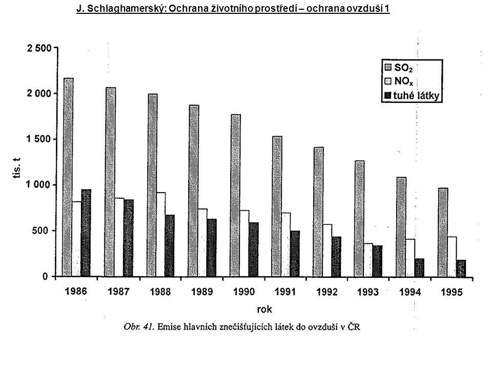 J. Schlaghamerský: Ochrana životního prostředí – ochrana ovzduší 1