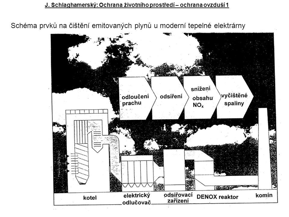 Schéma prvků na čištění emitovaných plynů u moderní tepelné elektrárny