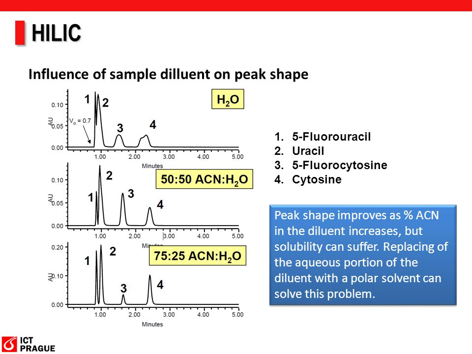 HILIC Influence of sample dilluent on peak shape