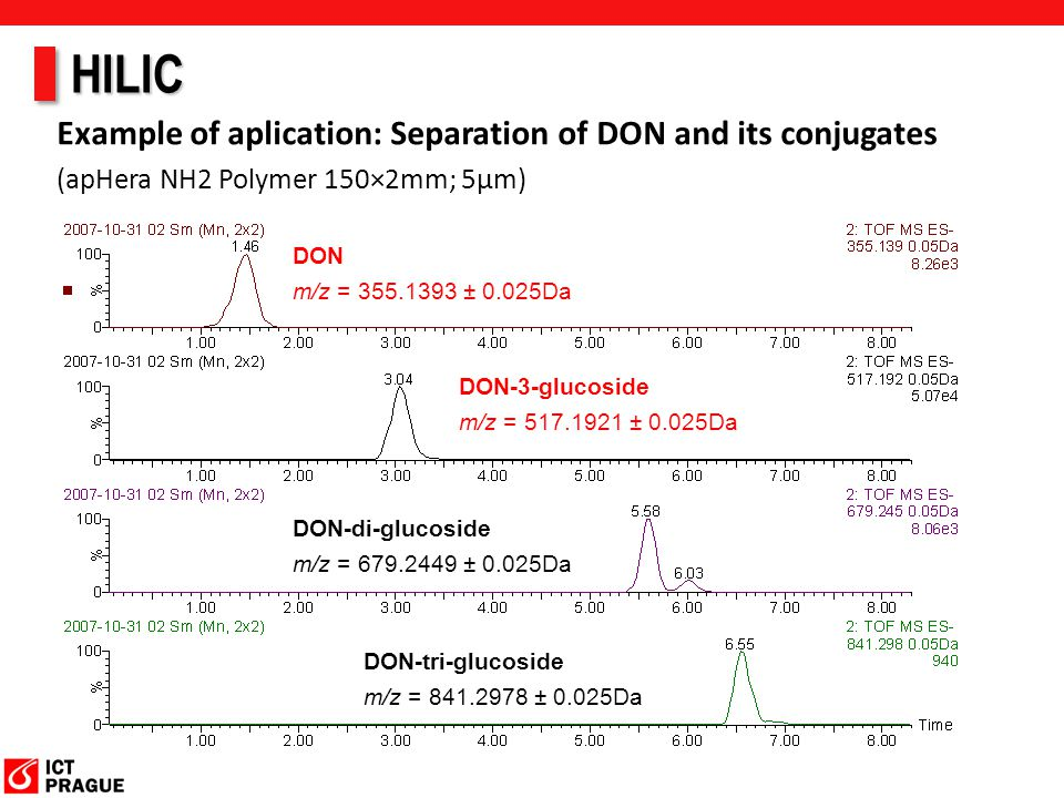 HILIC Example of aplication: Separation of DON and its conjugates