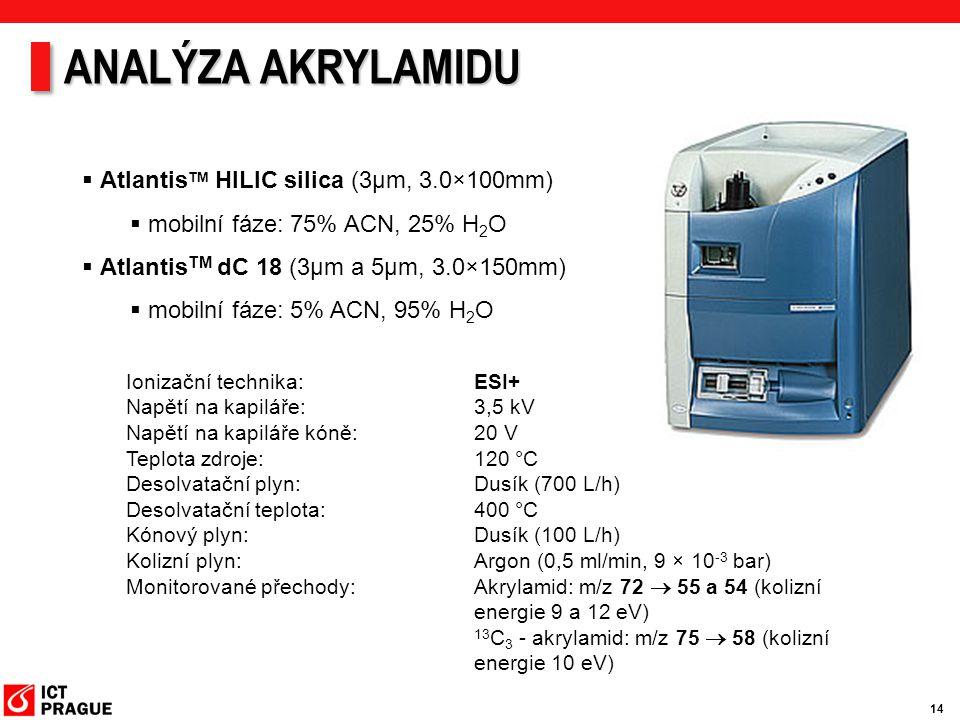 ANALÝZA AKRYLAMIDU AtlantisTM HILIC silica (3μm, 3.0×100mm)