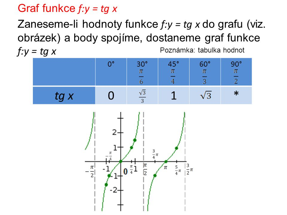 tg x 1 * Graf funkce f:y = tg x