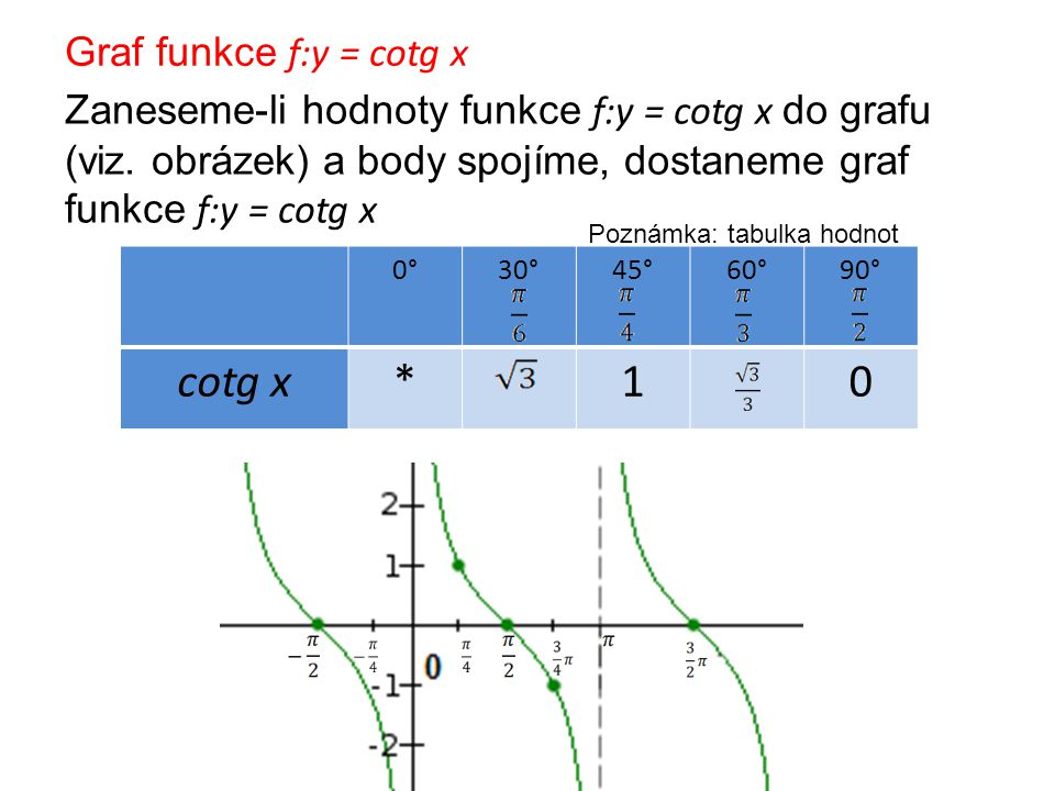 cotg x * 1 Graf funkce f:y = cotg x