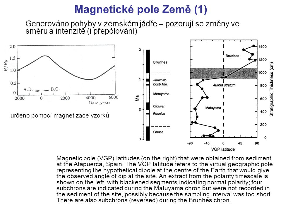 Magnetické pole Země (1)