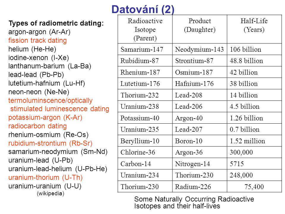 Datování (2) Radioactive Isotope (Parent) Product (Daughter) Half-Life