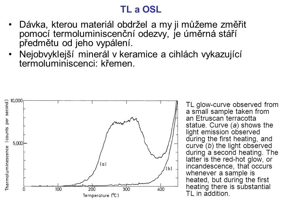 TL a OSL Dávka, kterou materiál obdržel a my ji můžeme změřit pomocí termoluminiscenční odezvy, je úměrná stáří předmětu od jeho vypálení.