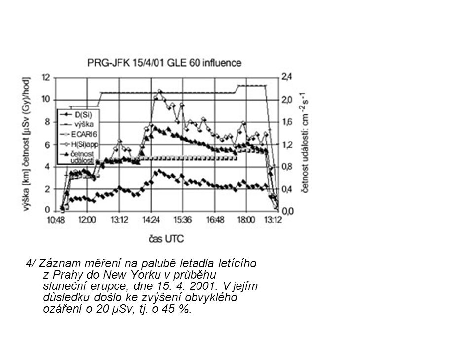 4/ Záznam měření na palubě letadla letícího z Prahy do New Yorku v průběhu sluneční erupce, dne 15.