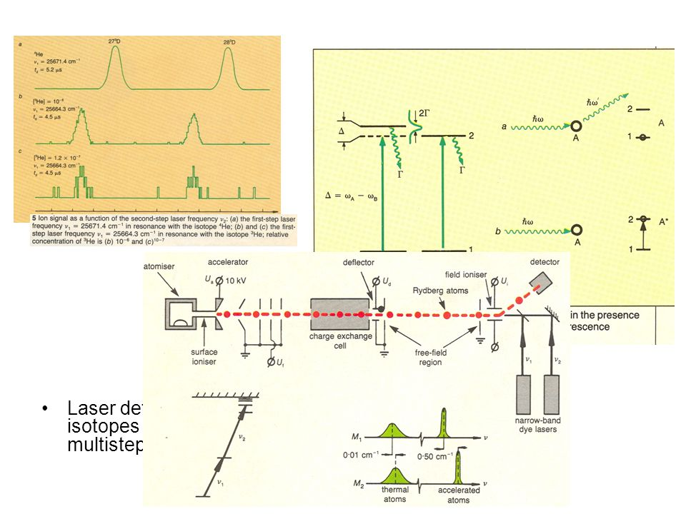 Laser detection of rare isotopes on the basis of multistep collinear ionisation