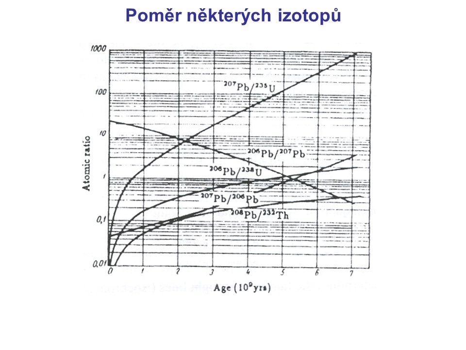 Poměr některých izotopů