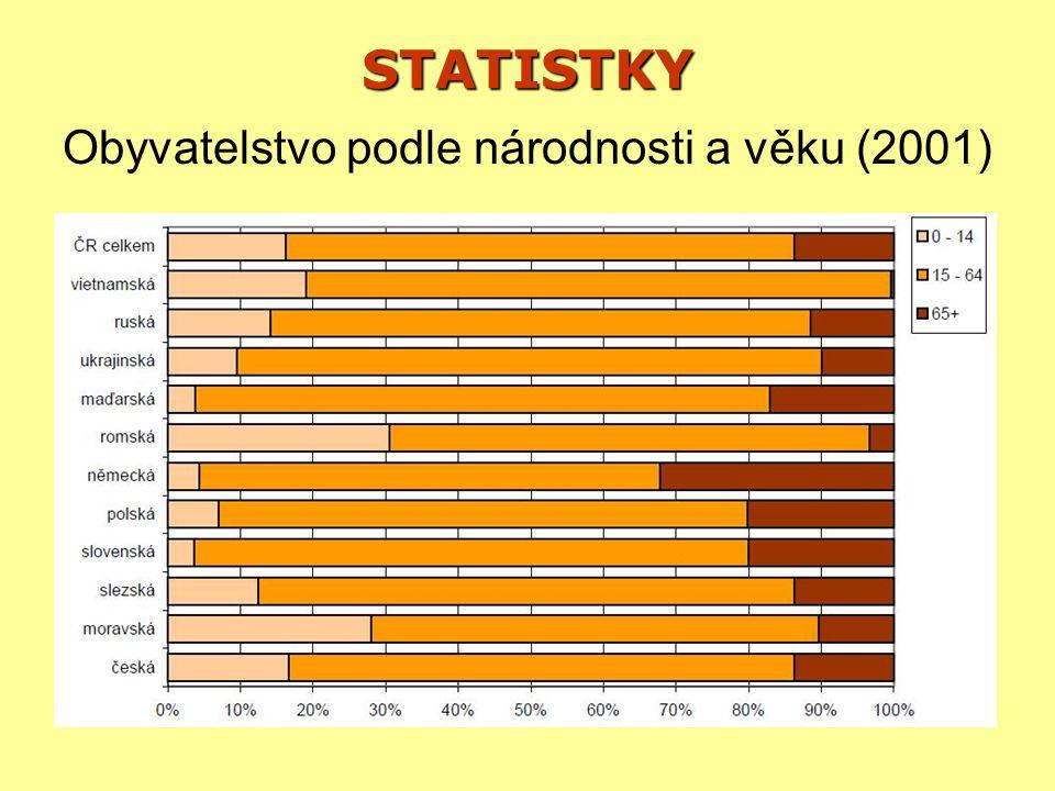 Obyvatelstvo podle národnosti a věku (2001)
