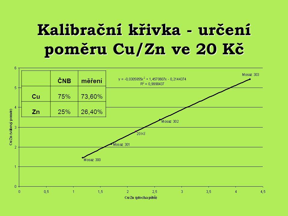 Kalibrační křivka - určení poměru Cu/Zn ve 20 Kč