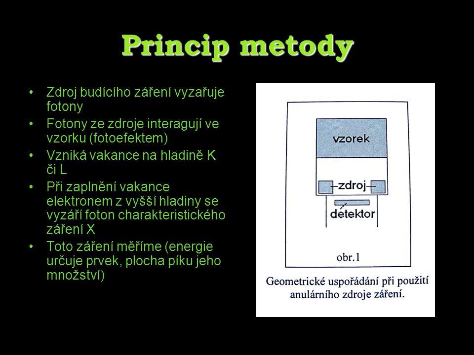 Princip metody Zdroj budícího záření vyzařuje fotony