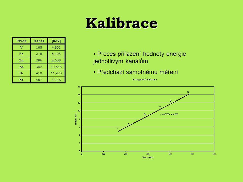 Kalibrace Proces přiřazení hodnoty energie jednotlivým kanálům