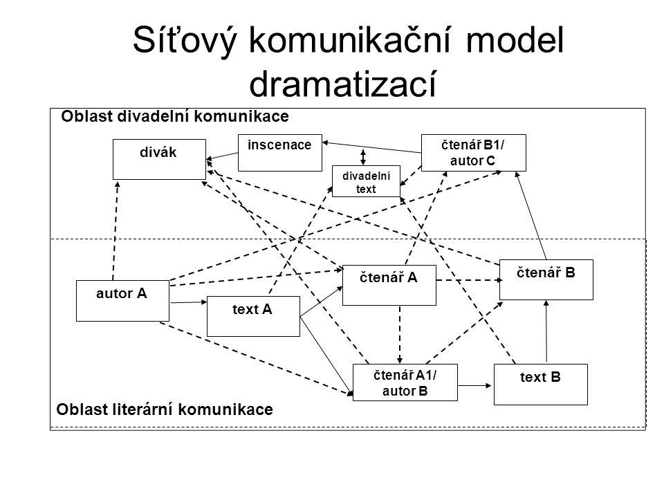 Síťový komunikační model dramatizací