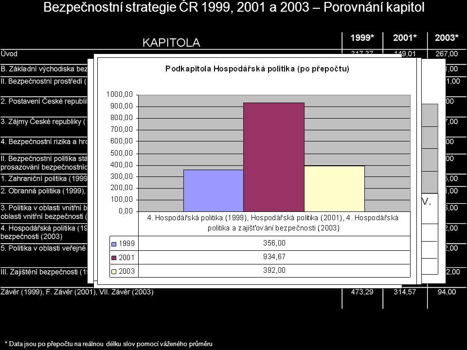 Bezpečnostní strategie ČR 1999, 2001 a 2003 – Porovnání kapitol