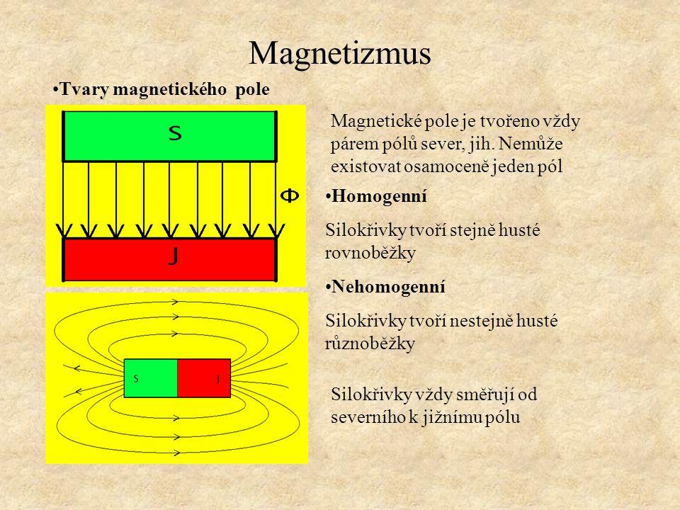 Magnetizmus Tvary magnetického pole