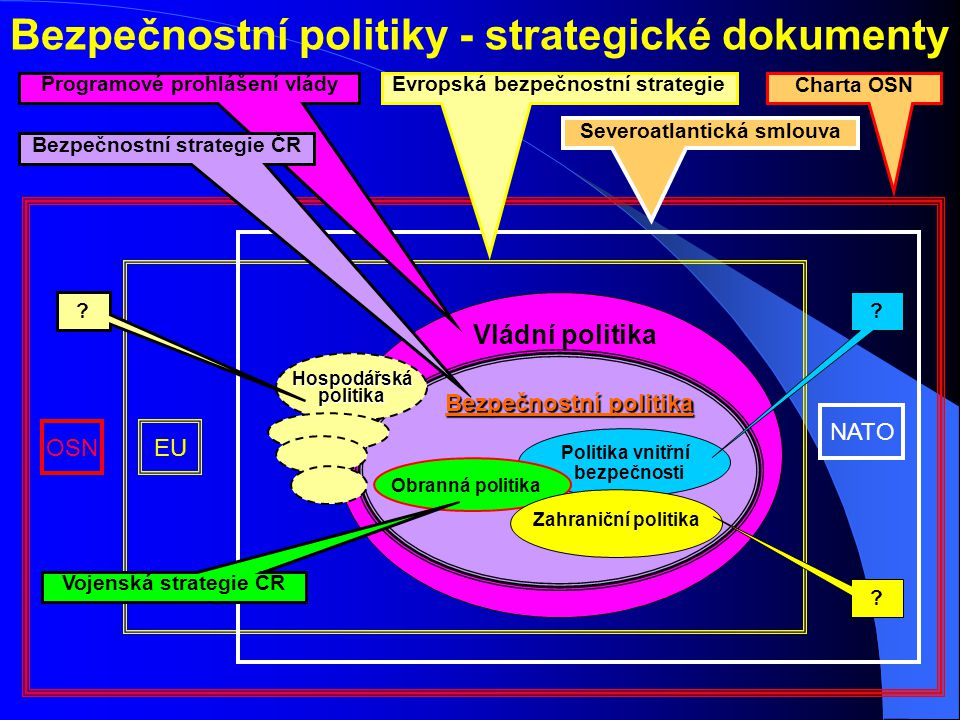 Bezpečnostní politiky - strategické dokumenty