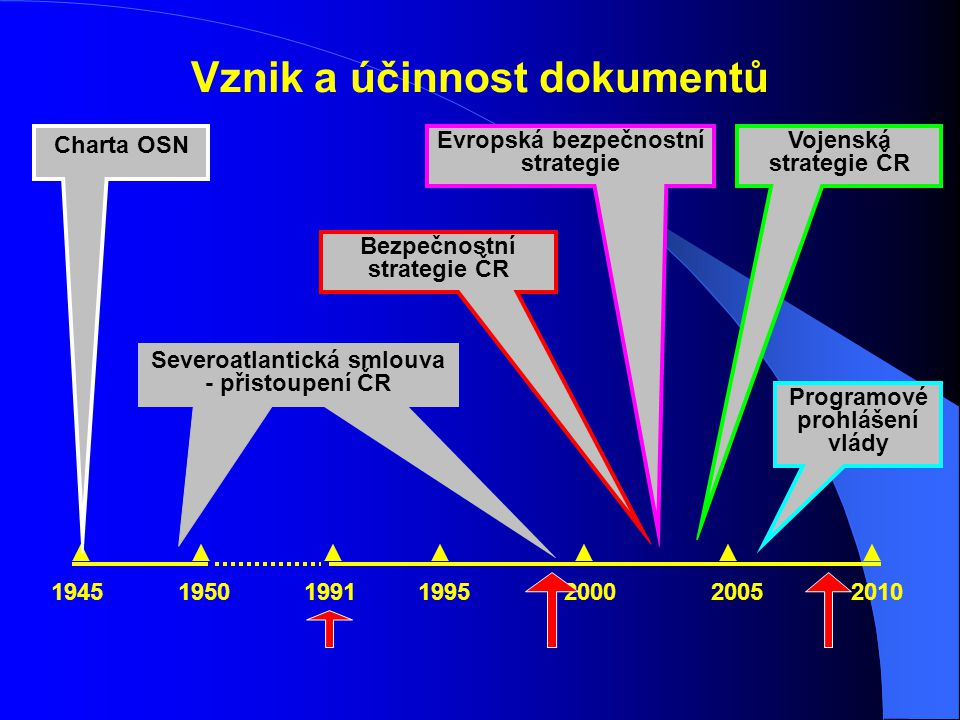 Vznik a účinnost dokumentů