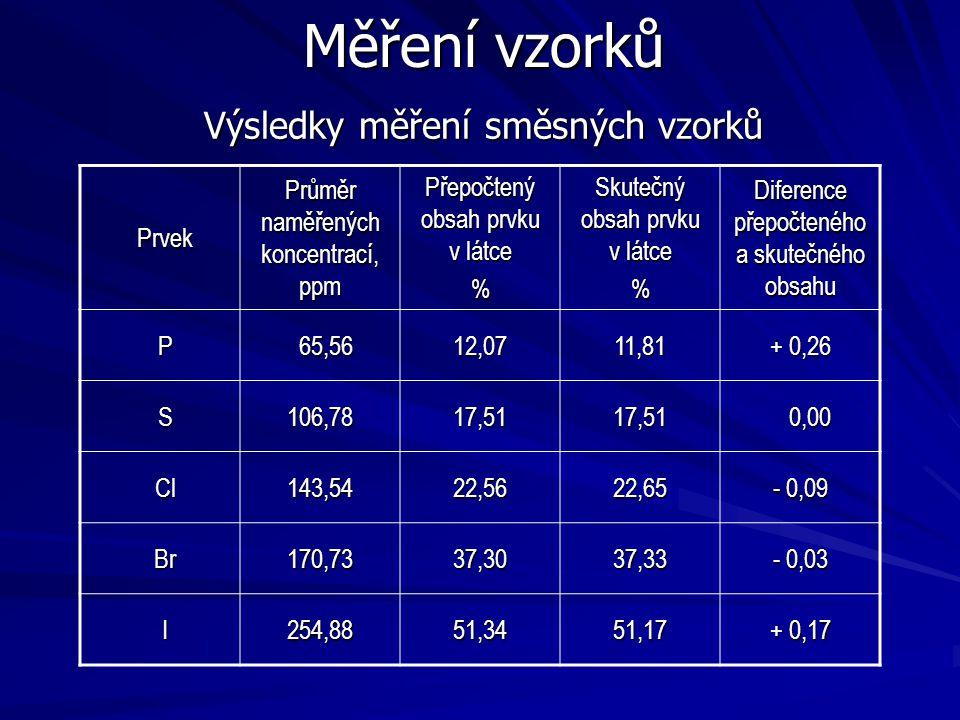 Měření vzorků Výsledky měření směsných vzorků Prvek