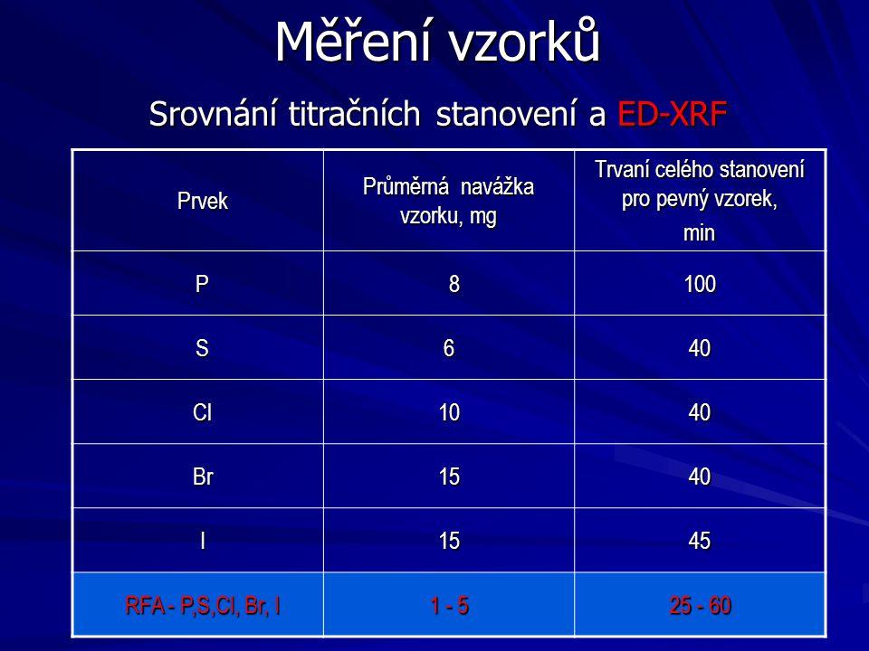 Měření vzorků Srovnání titračních stanovení a ED-XRF Prvek