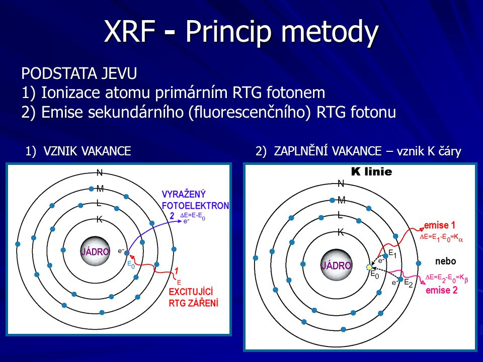 XRF - Princip metody PODSTATA JEVU