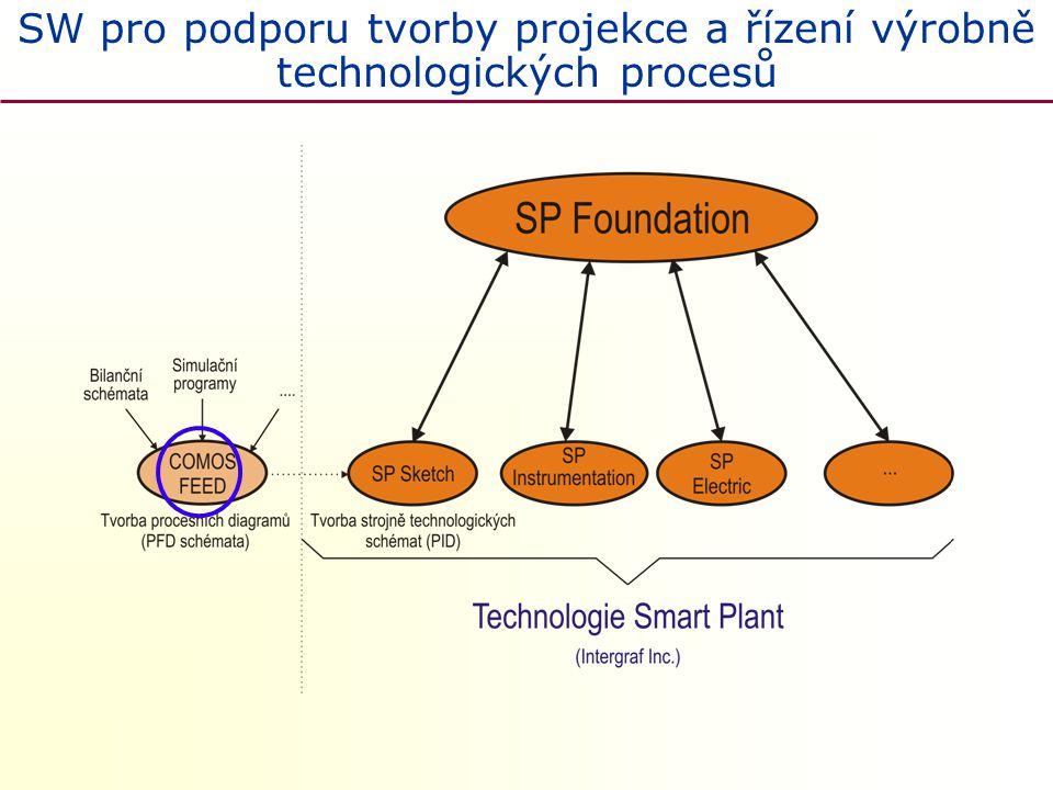 SW pro podporu tvorby projekce a řízení výrobně technologických procesů