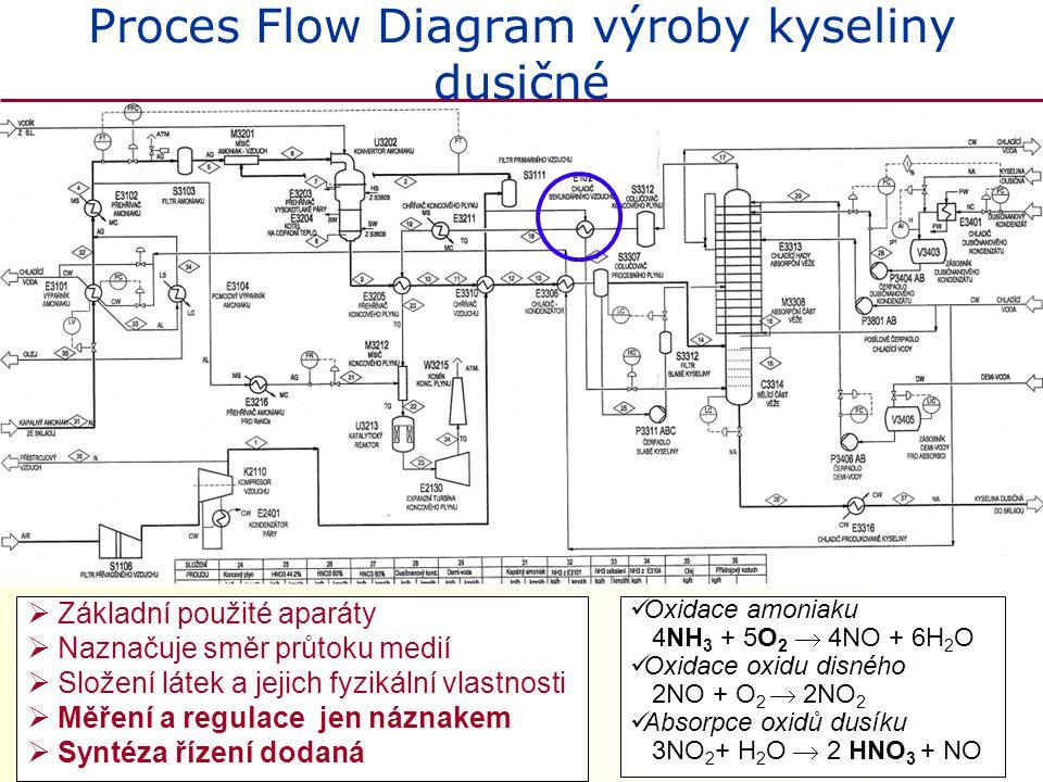 Proces Flow Diagram výroby kyseliny dusičné