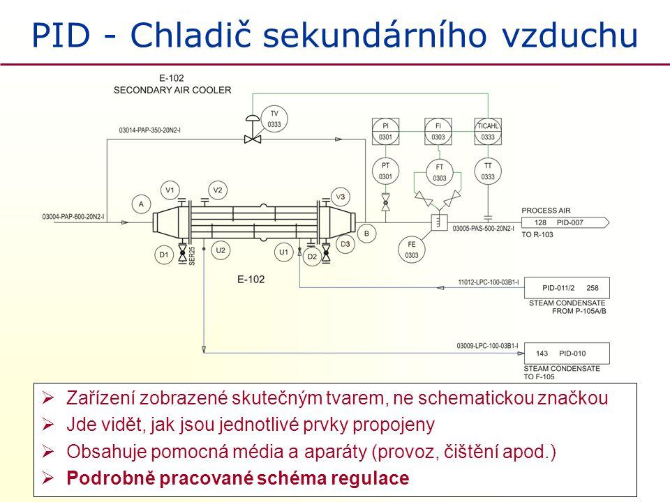 PID - Chladič sekundárního vzduchu