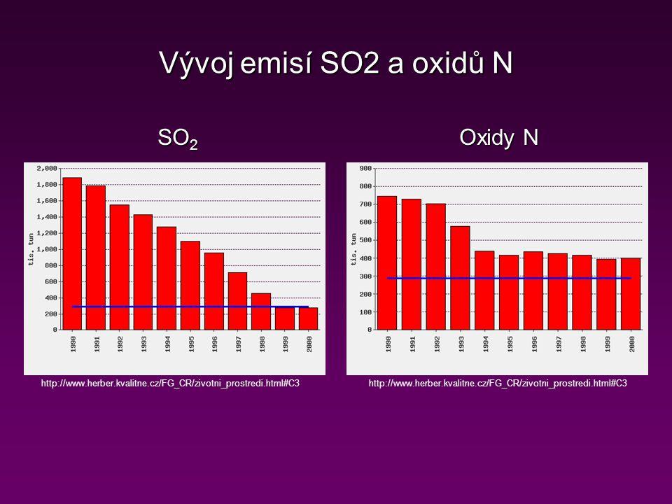 Vývoj emisí SO2 a oxidů N SO2 Oxidy N