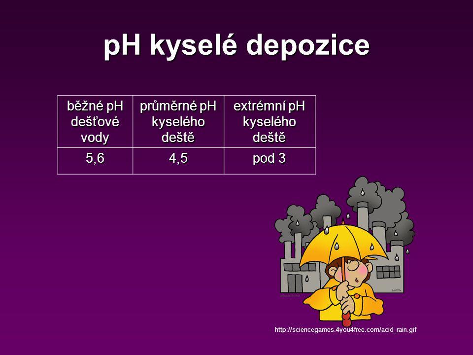 pH kyselé depozice běžné pH dešťové vody průměrné pH kyselého deště