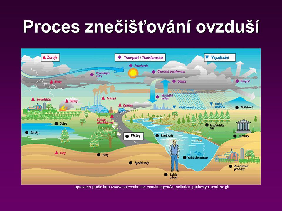 Proces znečišťování ovzduší