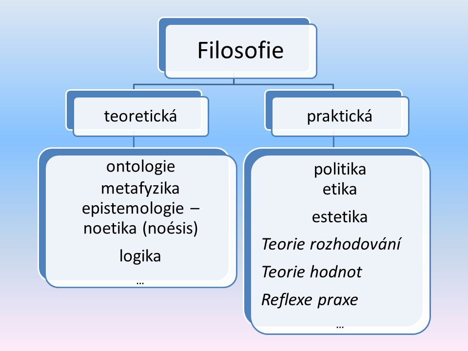 epistemologie – noetika (noésis)