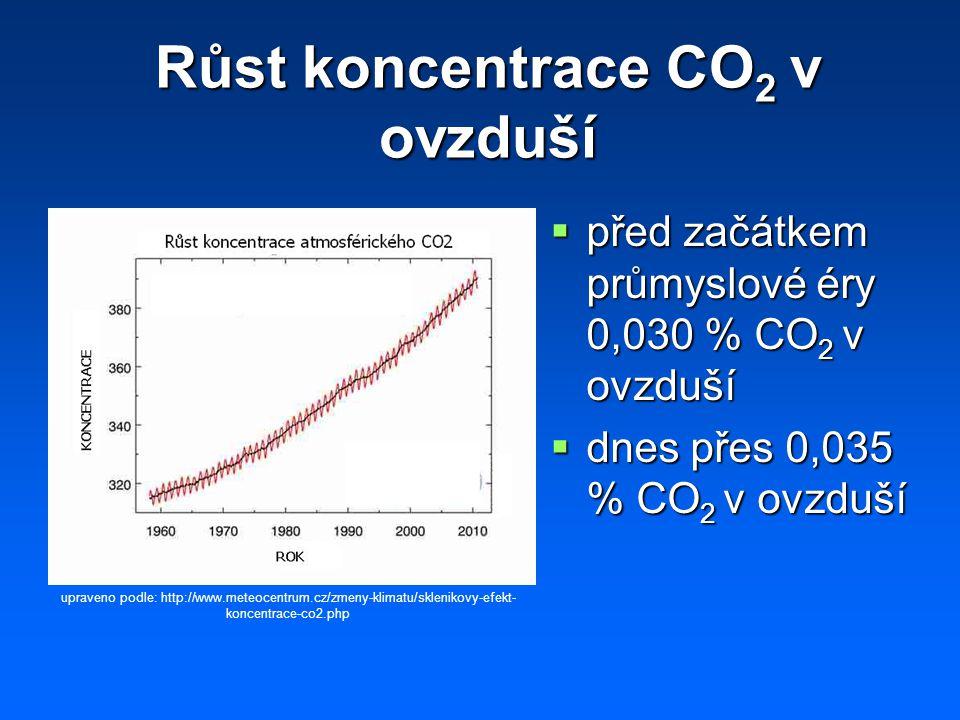 Růst koncentrace CO2 v ovzduší