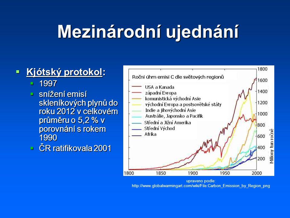 Mezinárodní ujednání Kjótský protokol: 1997