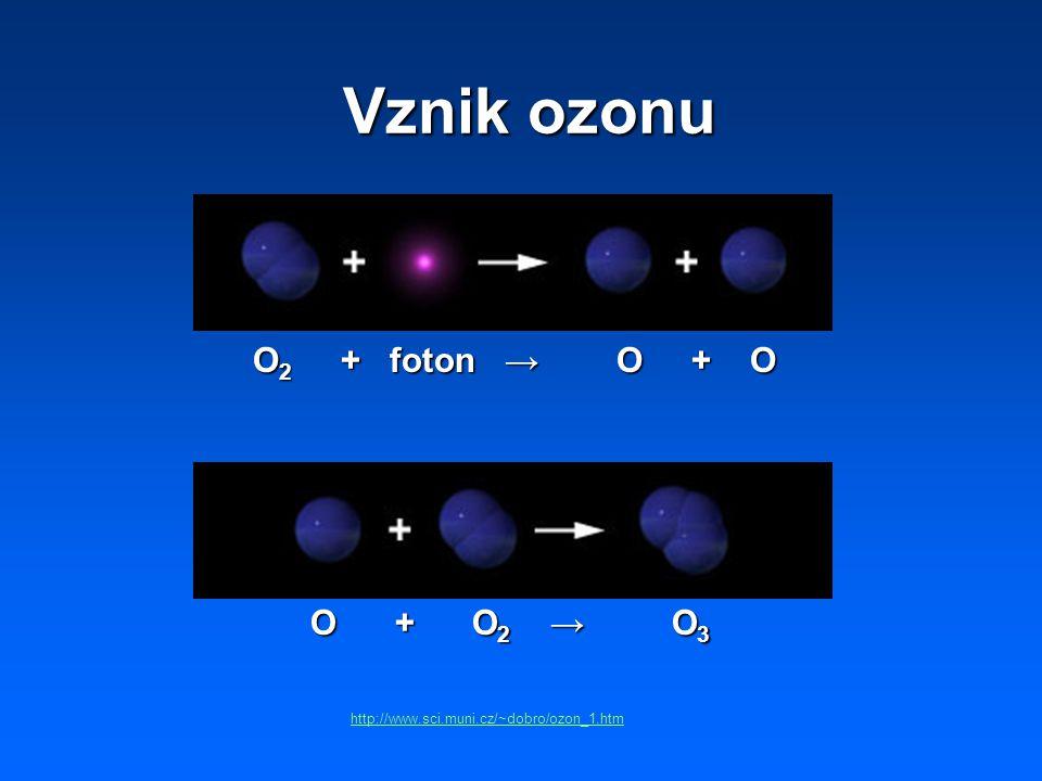 Vznik ozonu O2 + foton → O + O O + O2 → O3