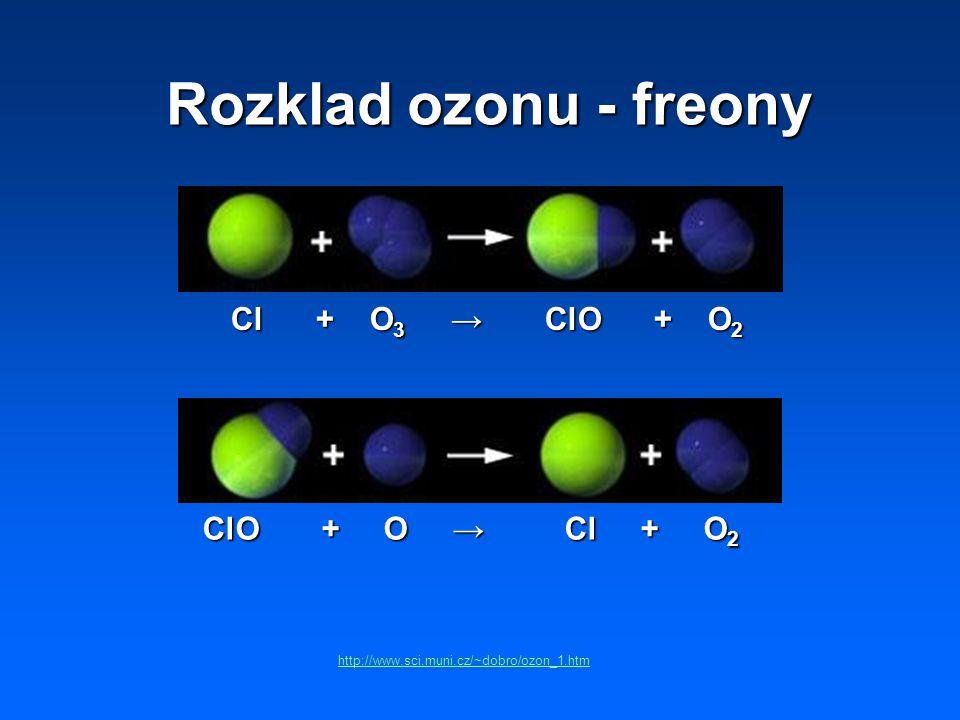Rozklad ozonu - freony Cl + O3 → ClO + O2 ClO + O → Cl + O2