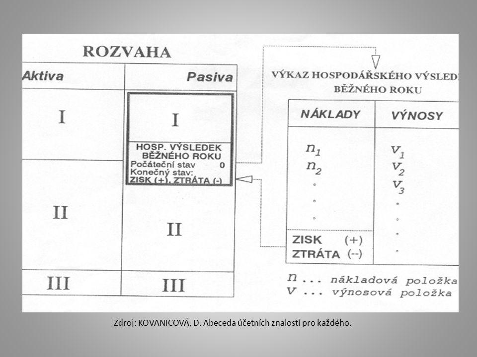 Zdroj: KOVANICOVÁ, D. Abeceda účetních znalostí pro každého.