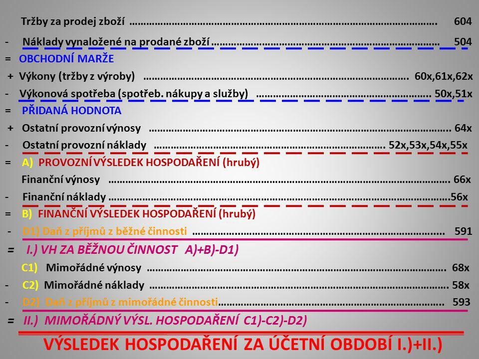VÝSLEDEK HOSPODAŘENÍ ZA ÚČETNÍ OBDOBÍ I.)+II.)