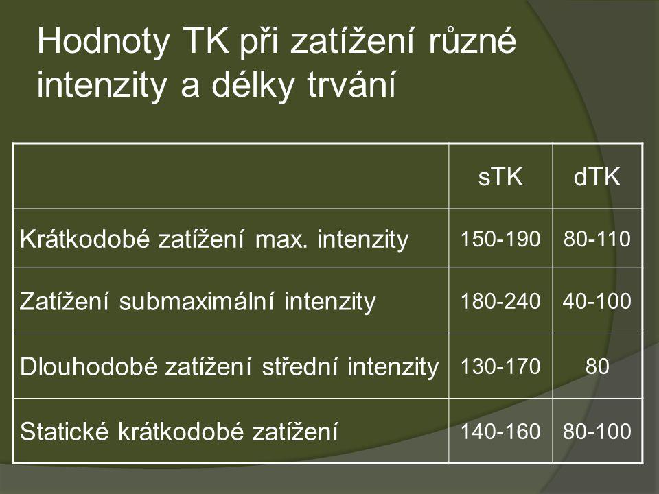 Hodnoty TK při zatížení různé intenzity a délky trvání