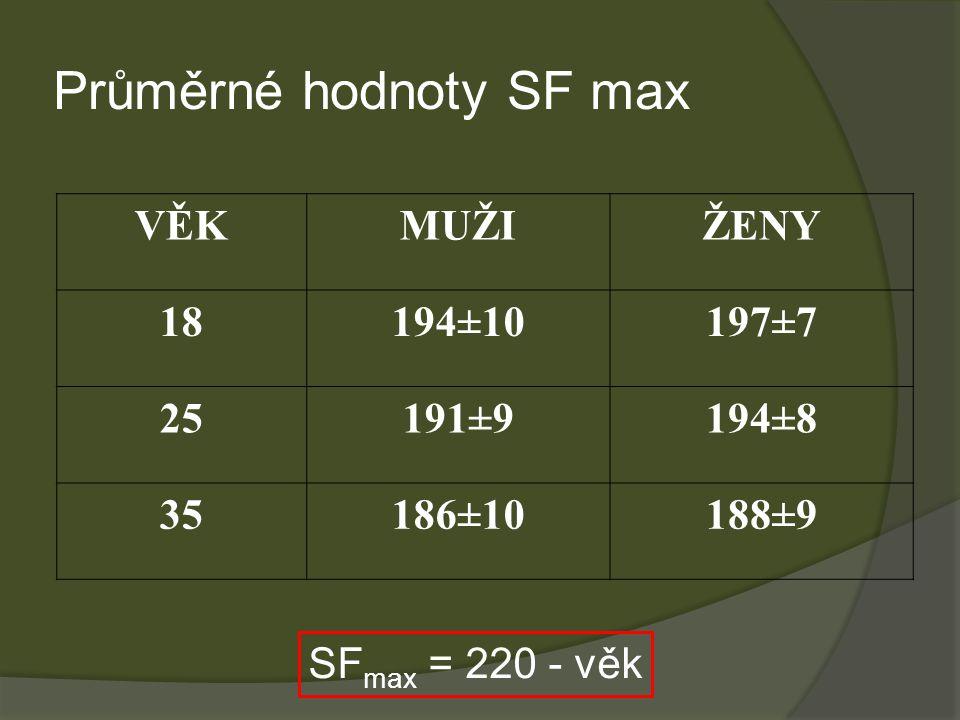 Průměrné hodnoty SF max