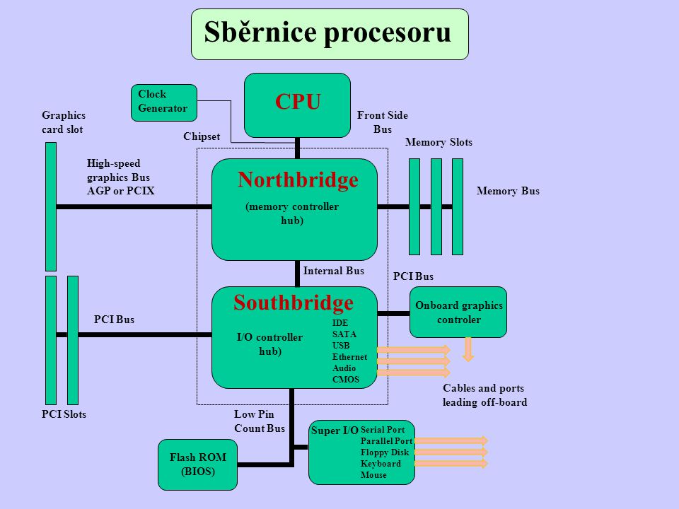 Sběrnice procesoru CPU Northbridge Southbridge Clock Generator