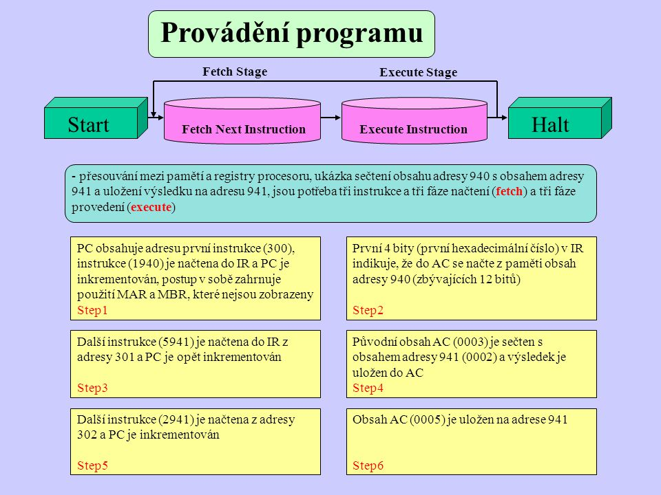 Provádění programu Start Fetch Next Instruction Execute Instruction