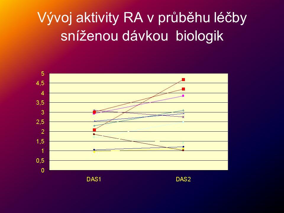 Vývoj aktivity RA v průběhu léčby sníženou dávkou biologik