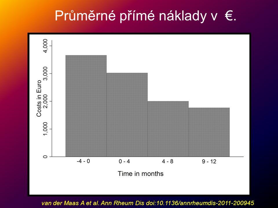Průměrné přímé náklady v €.