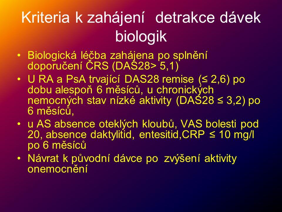 Kriteria k zahájení detrakce dávek biologik